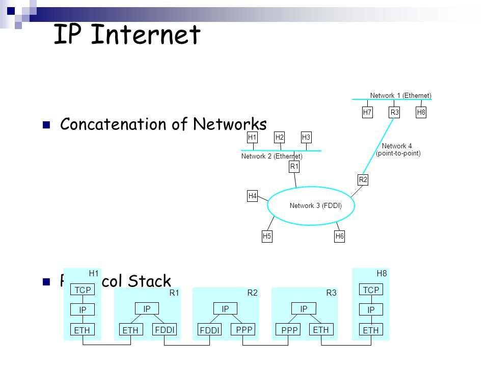 IP Internet Concatenation of Networks Protocol Stack R2 R1 H4 H5 H3 H2 H1 Network 2 (Ethernet) Network 1 (Ethernet) H6 Network 3 (FDDI) Network 4 (point-to-point) H7R3H8 R1 ETH FDDI IP ETH TCP R2 FDDI PPP IP R3 PPP ETH IP H1 IP ETH TCP H8