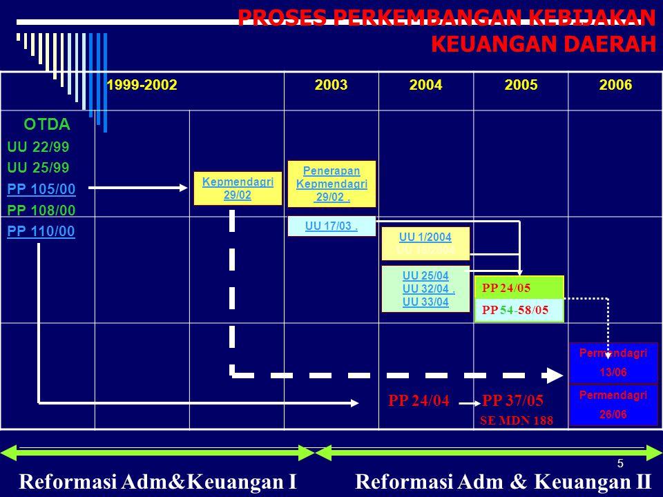 5 1999-20022003200420052006 Kepmendagri 29/02 Penerapan Kepmendagri 29/02.