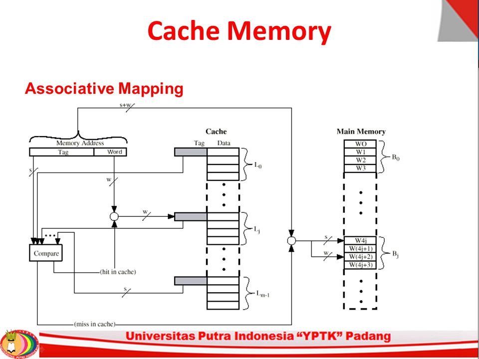 Cache Memory Associative Mapping