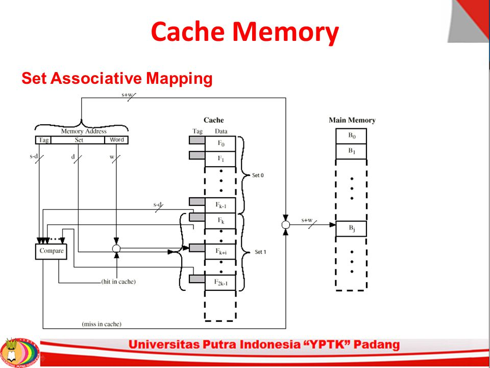 Cache Memory Set Associative Mapping