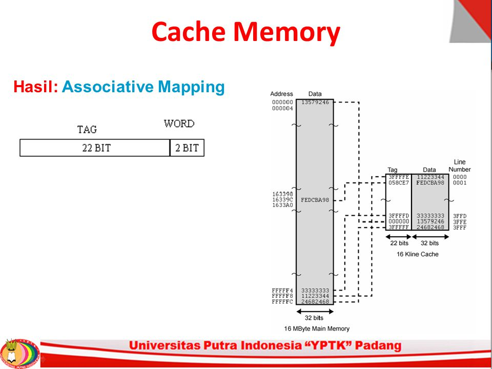Cache Memory Hasil: Associative Mapping