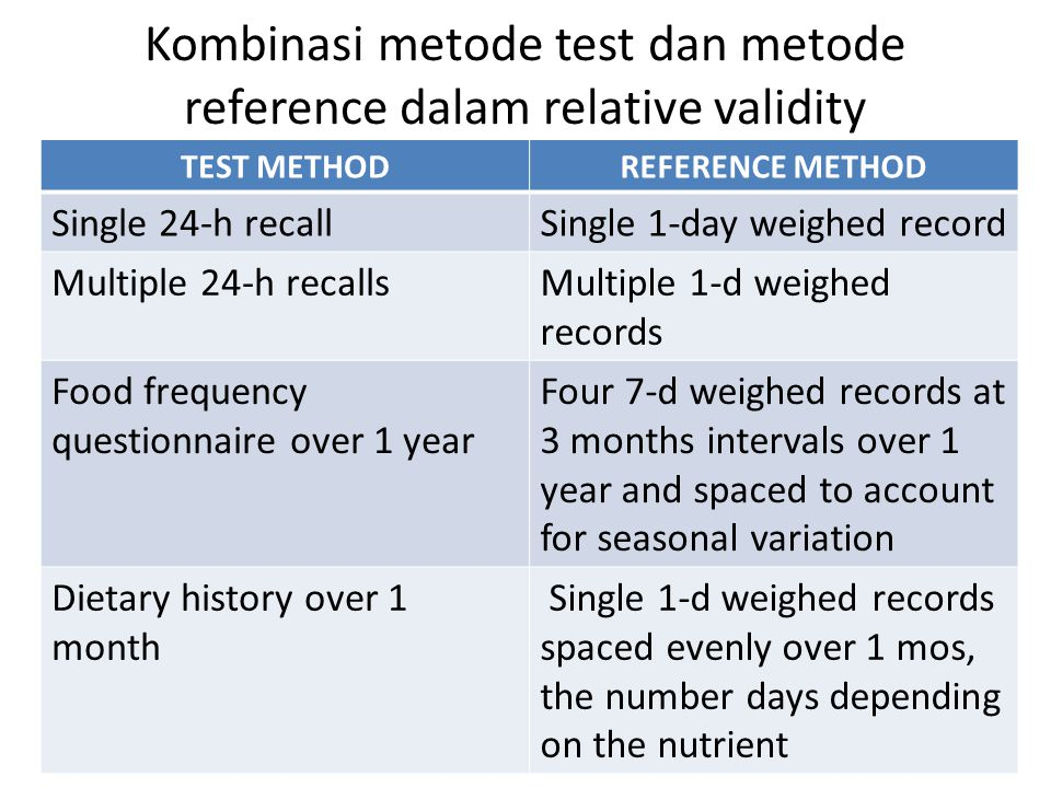 Kombinasi metode test dan metode reference dalam relative validity TEST METHODREFERENCE METHOD Single 24-h recallSingle 1-day weighed record Multiple
