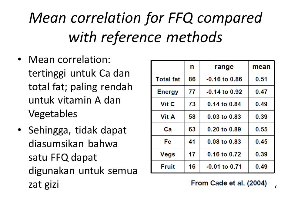 Mean correlation for FFQ compared with reference methods Mean correlation: tertinggi untuk Ca dan total fat; paling rendah untuk vitamin A dan Vegetab