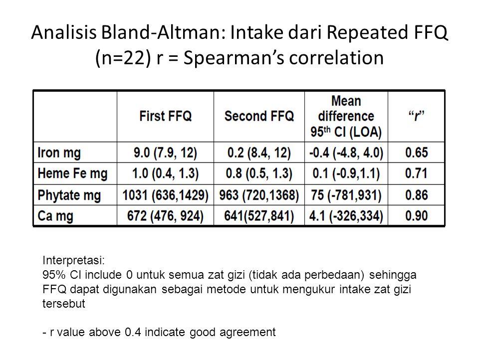 Analisis Bland-Altman: Intake dari Repeated FFQ (n=22) r = Spearman's correlation Interpretasi: 95% CI include 0 untuk semua zat gizi (tidak ada perbe
