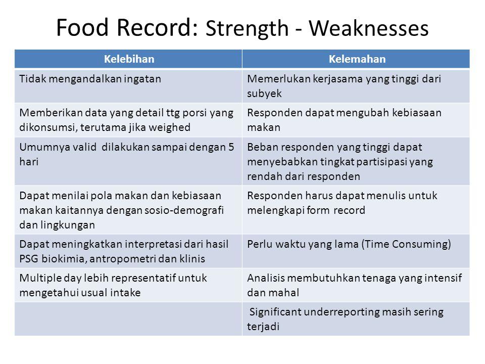 Food Record: Strength - Weaknesses Kelebihan Kelemahan Tidak mengandalkan ingatanMemerlukan kerjasama yang tinggi dari subyek Memberikan data yang det