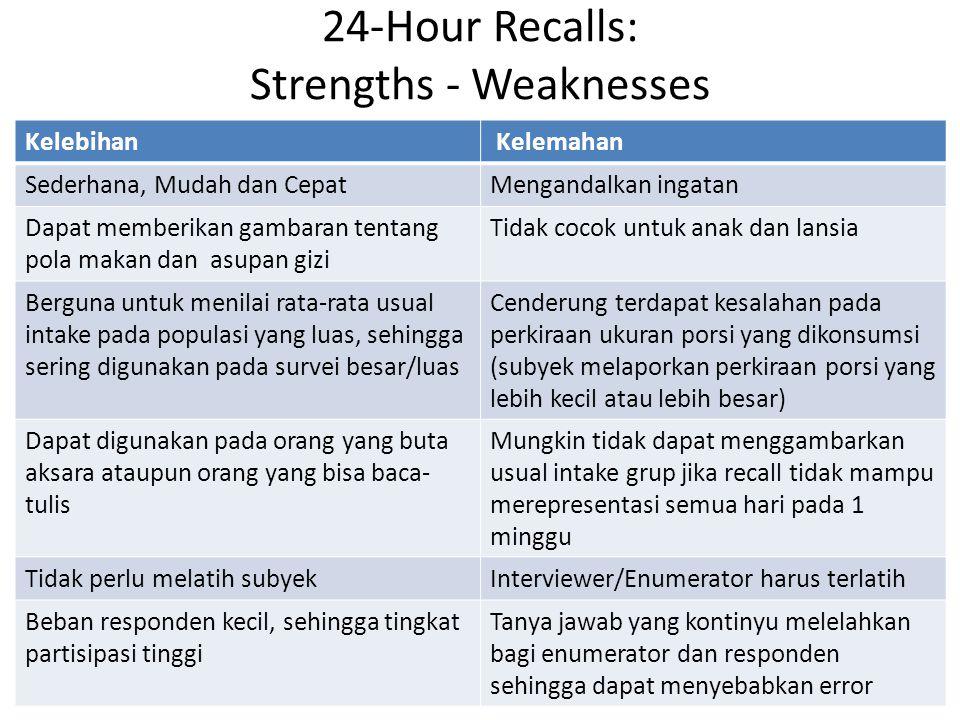 24-Hour Recalls: Strengths - Weaknesses Kelebihan Kelemahan Sederhana, Mudah dan CepatMengandalkan ingatan Dapat memberikan gambaran tentang pola maka