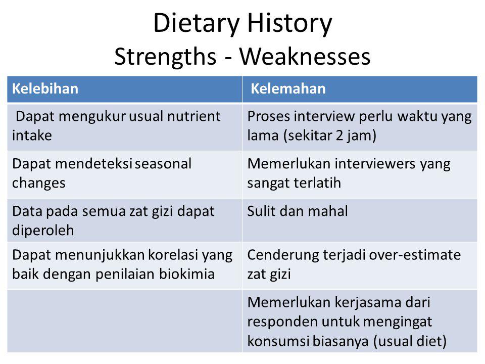 Dietary History Strengths - Weaknesses Kelebihan Kelemahan Dapat mengukur usual nutrient intake Proses interview perlu waktu yang lama (sekitar 2 jam)