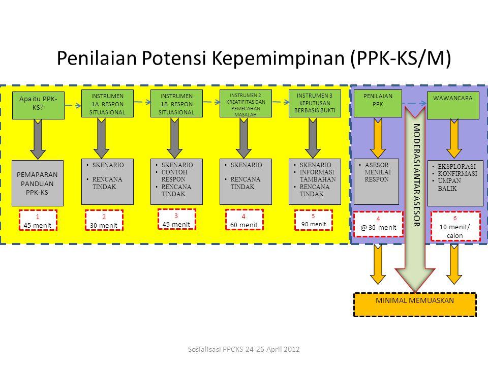 Penilaian Potensi Kepemimpinan (PPK-KS/M) Apa itu PPK- KS? INSTRUMEN 1A RESPON SITUASIONAL INSTRUMEN 1B RESPON SITUASIONAL INSTRUMEN 2 KREATIFITAS DAN