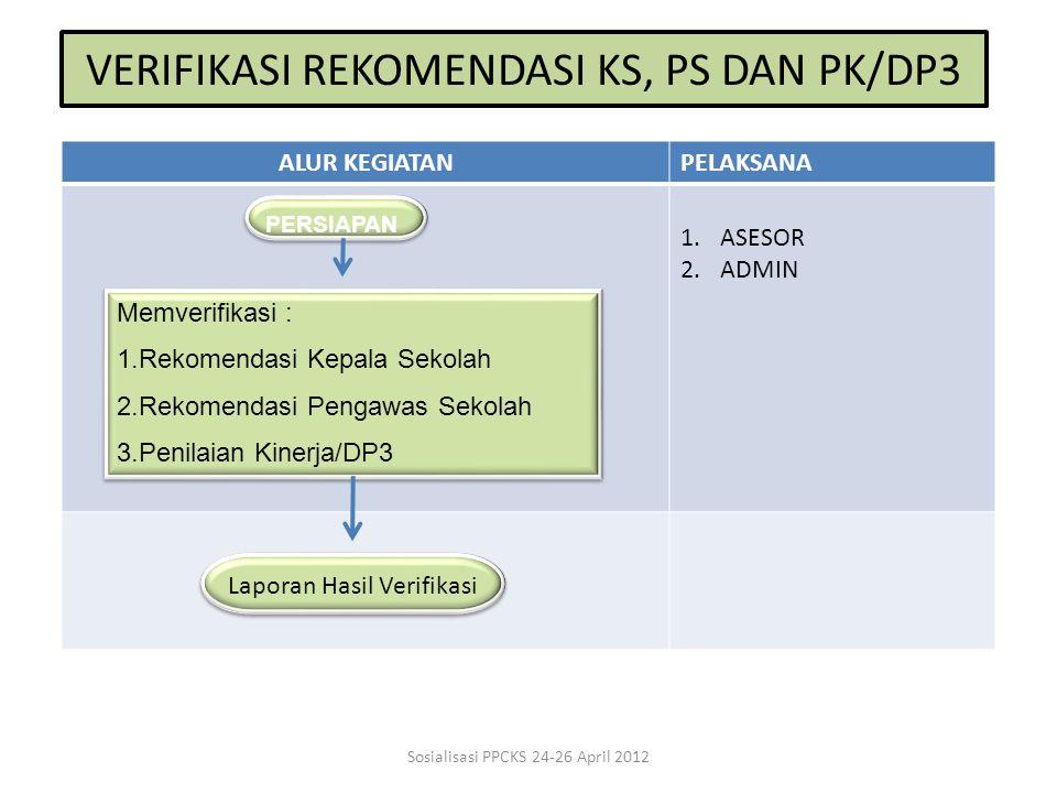 VERIFIKASI REKOMENDASI KS, PS DAN PK/DP3 ALUR KEGIATANPELAKSANA 1.ASESOR 2.ADMIN PERSIAPAN Memverifikasi : 1.Rekomendasi Kepala SekolahRekomendasi Kep