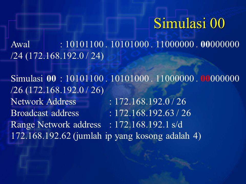 Simulasi 00 Awal : 10101100.10101000. 11000000.