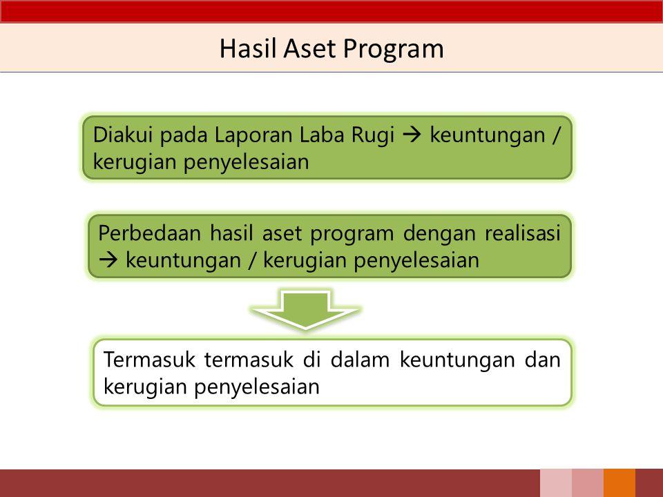 Hasil Aset Program Diakui pada Laporan Laba Rugi  keuntungan / kerugian penyelesaian Perbedaan hasil aset program dengan realisasi  keuntungan / ker