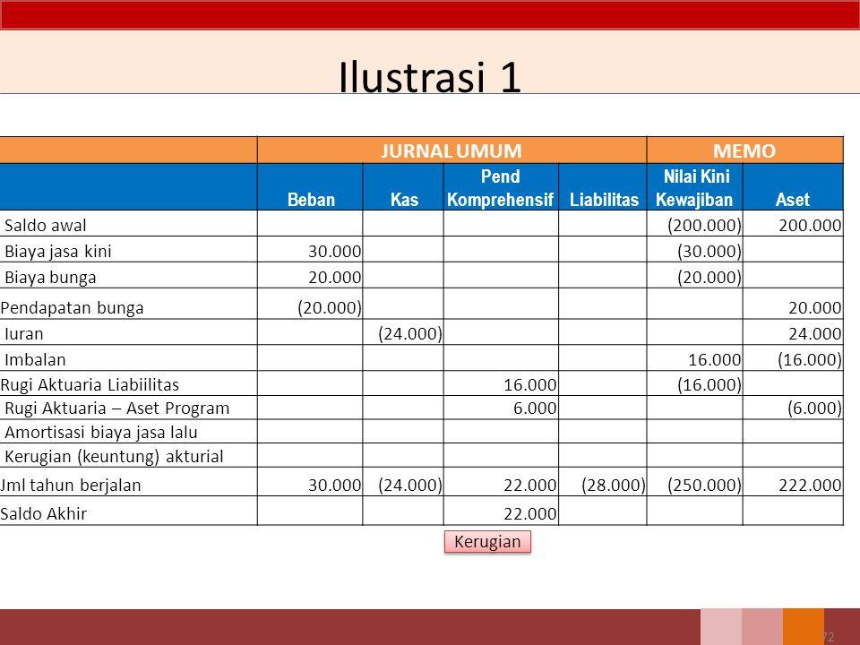 Ilustrasi 1 JURNAL UMUMMEMO Beban Kas Pend Komprehensif Liabilitas Nilai Kini KewajibanAset Saldo awal (200.000)200.000 Biaya jasa kini30.000 (30.000)