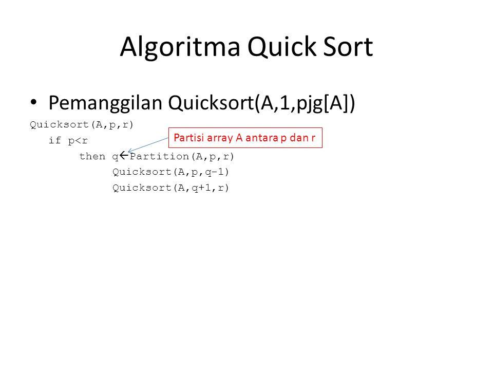 Algoritma Quick Sort Pemanggilan Quicksort(A,1,pjg[A]) Quicksort(A,p,r) if p<r then q  Partition(A,p,r) Quicksort(A,p,q-1) Quicksort(A,q+1,r) Partisi array A antara p dan r