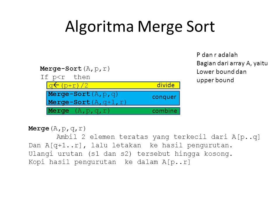 Algoritma Merge Sort Merge-Sort(A,p,r) If p<r then q  (p+r)/2 Merge-Sort(A,p,q) Merge-Sort(A,q+1,r) Merge (A,p,q,r) Ambil 2 elemen teratas yang terkecil dari A[p..q] Dan A[q+1..r], lalu letakan ke hasil pengurutan.