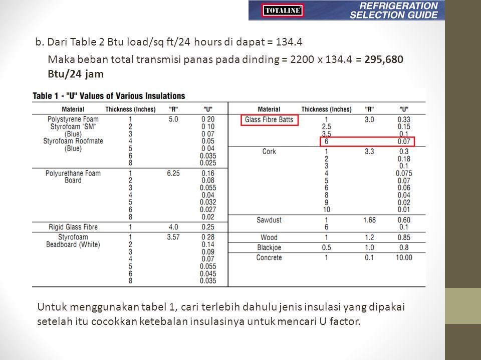 b. Dari Table 2 Btu load/sq ft/24 hours di dapat = 134.4 Maka beban total transmisi panas pada dinding = 2200 x 134.4 = 295,680 Btu/24 jam Untuk mengg