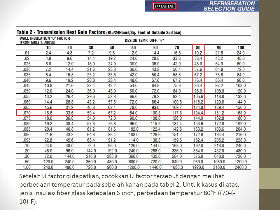 Setelah U factor didapatkan, cocokkan U factor tersebut dengan melihat perbedaan temperatur pada sebelah kanan pada tabel 2. Untuk kasus di atas, jeni