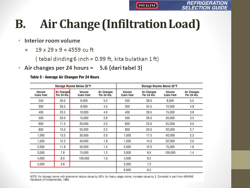 B. Air Change (Infiltration Load) Interior room volume =19 x 29 x 9 = 4559 cu ft ( tebal dinding 6 inch = 0.99 ft, kita bulatkan 1 ft) Air changes per