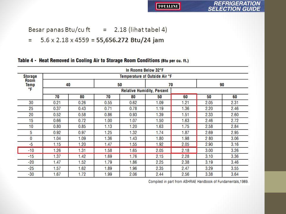Besar panas Btu/cu ft=2.18 (lihat tabel 4) =5.6 x 2.18 x 4559 = 55,656.272 Btu/24 jam