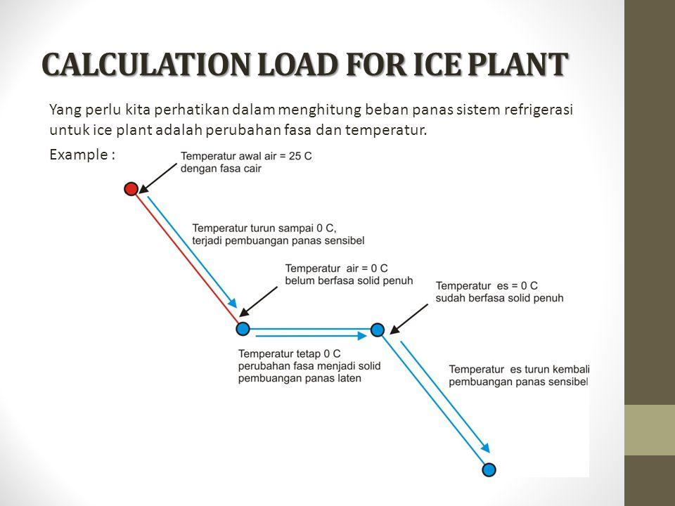 Jadi dalam menghitung panas yang harus dibuang untuk ice plant, maka harus menghitung : 1.Panas sebelum pembekuan (Sensible heat) Qs 1 = m' × Cp air × ΔT 1 2.Panas ketika pembekuan (Latent heat) Ql es = m' × q 3.Panas setelah pembekuan (Sensible heat) Qs2 = m' × Cp es × ΔT 2 Dimana :  m =massa air persatuan waktu (kg/s)  Cp air =panas spesifik air (1 kcal/kg.°C, 4.19 kJ/Kg.