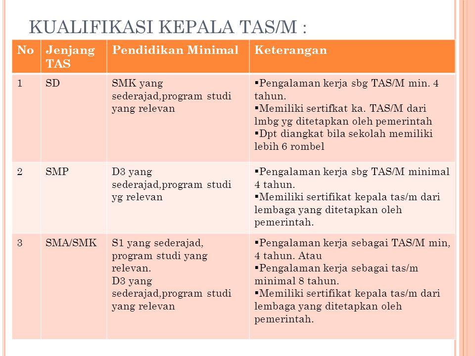KUALIFIKASI KEPALA TAS/M : NoJenjang TAS Pendidikan MinimalKeterangan 1SDSMK yang sederajad,program studi yang relevan  Pengalaman kerja sbg TAS/M mi