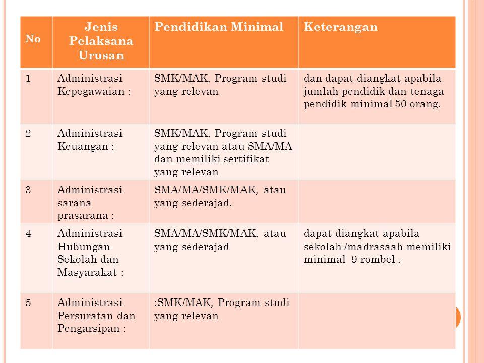 No Jenis Pelaksana Urusan Pendidikan MinimalKeterangan 1Administrasi Kepegawaian : SMK/MAK, Program studi yang relevan dan dapat diangkat apabila juml
