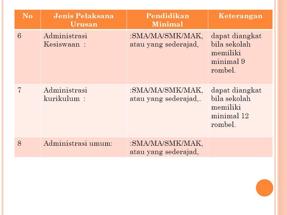 NoJenis Pelaksana Urusan Pendidikan Minimal Keterangan 6Administrasi Kesiswaan : :SMA/MA/SMK/MAK, atau yang sederajad, dapat diangkat bila sekolah mem