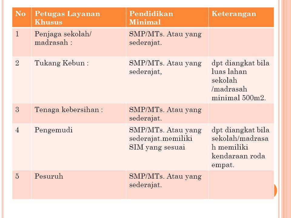 NoPetugas Layanan Khusus Pendidikan Minimal Keterangan 1Penjaga sekolah/ madrasah : SMP/MTs. Atau yang sederajat. 2Tukang Kebun :SMP/MTs. Atau yang se