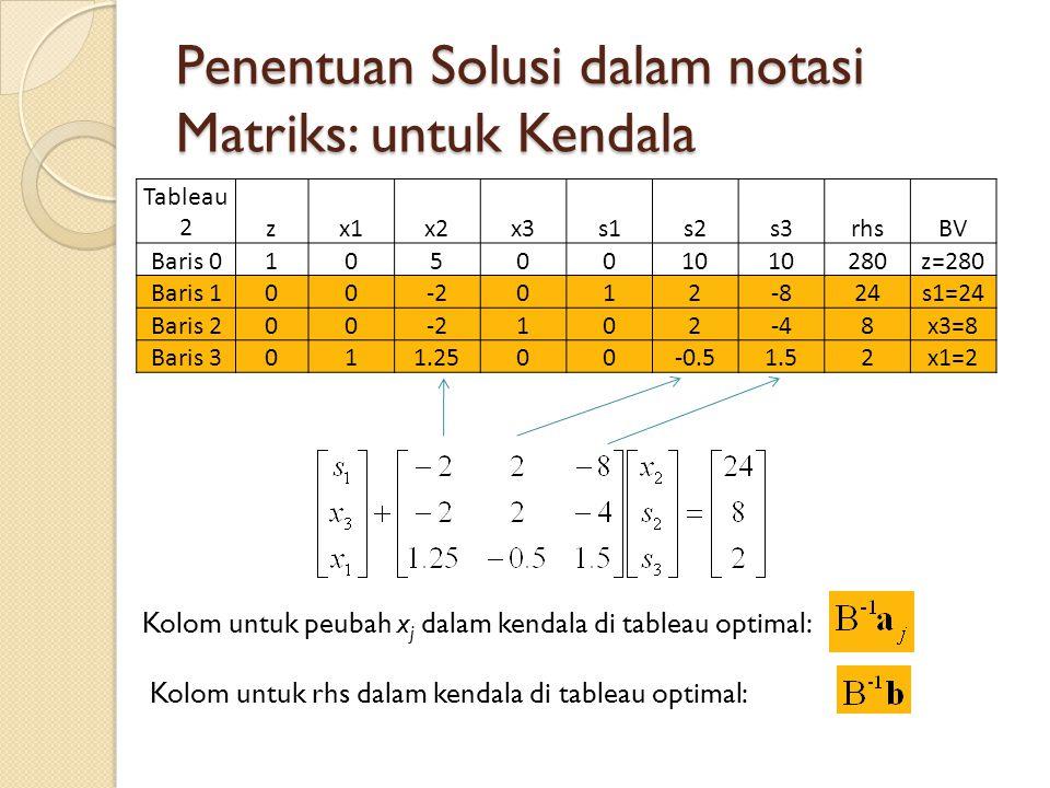 Penentuan Solusi dalam notasi Matriks: untuk Kendala Tableau 2zx1x2x3s1s2s3rhsBV Baris 01050010 280z=280 Baris 100-2012-824s1=24 Baris 200-2102-48x3=8 Baris 3011.2500-0.51.52x1=2 Kolom untuk peubah x j dalam kendala di tableau optimal: Kolom untuk rhs dalam kendala di tableau optimal: