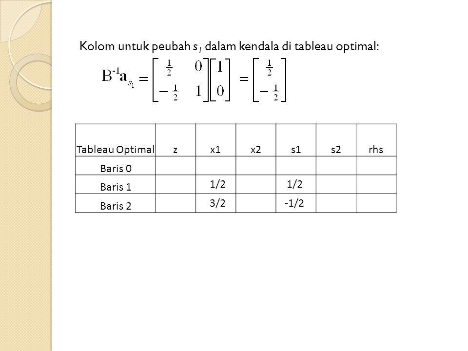 Kolom untuk peubah s 1 dalam kendala di tableau optimal: Tableau Optimalzx1x2s1s2rhs Baris 0 Baris 1 Baris 2 1/2 3/2 1/2 -1/2