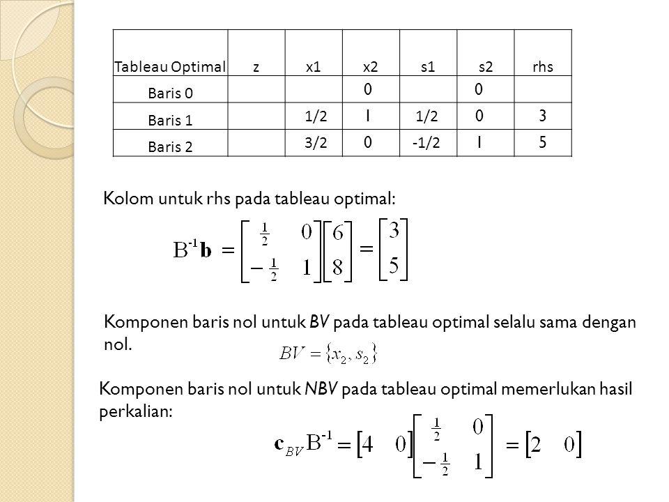 Kolom untuk rhs pada tableau optimal: Tableau Optimalzx1x2s1s2rhs Baris 0 Baris 1 Baris 2 1/2 3/2 1/2 -1/2 1 0 0 1 3 5 Komponen baris nol untuk BV pada tableau optimal selalu sama dengan nol.