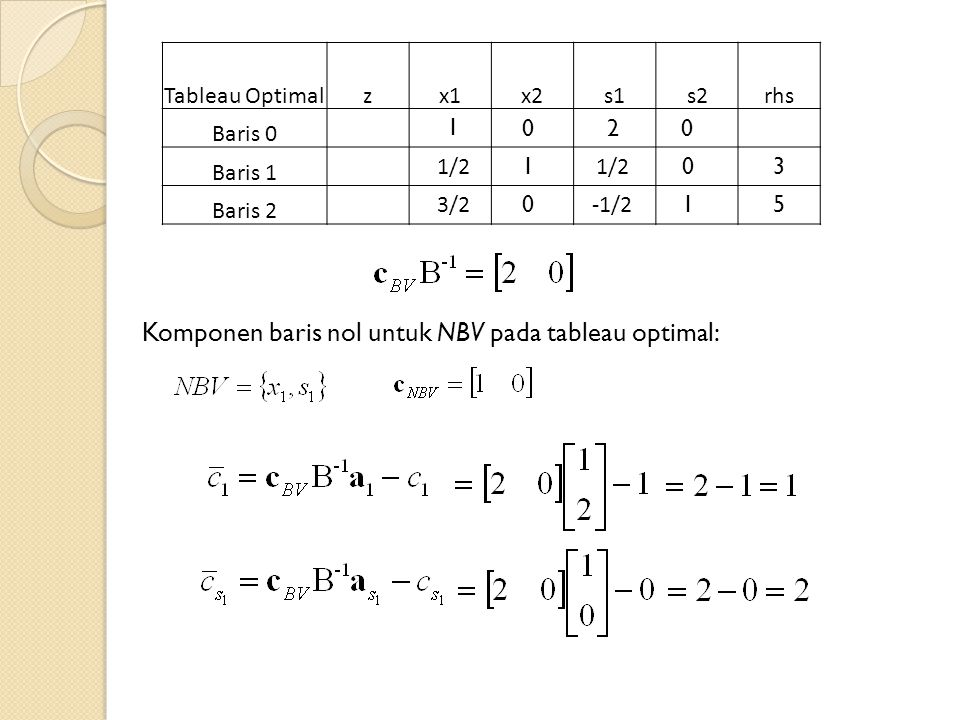 Tableau Optimalzx1x2s1s2rhs Baris 0 Baris 1 Baris 2 1/2 3/2 1/2 -1/2 1 0 0 1 3 5 00 Komponen baris nol untuk NBV pada tableau optimal: 1 2