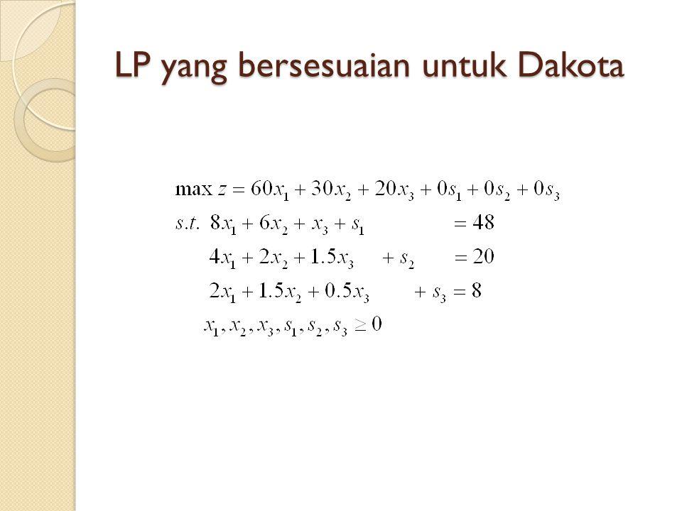 Tableau Optimal dari LP Dakota Tableau 2zx1x2x3s1s2s3rhsBV Baris 01050010 280z=280 Baris 100-2012-824s1=24 Baris 200-2102-48x3=8 Baris 3011.2500-0.51.52x1=2 Atau dalam bentuk lain: