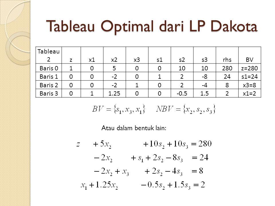 Perbandingan dengan Tableu Optimal Tableau 2zx1x2x3s1s2s3rhsBV Baris 01050010 280z=280 Baris 100-2012-824s1=24 Baris 200-2102-48x3=8 Baris 3011.2500-0.51.52x1=2 Kolom untuk rhs dalam kendala di tableau optimal: