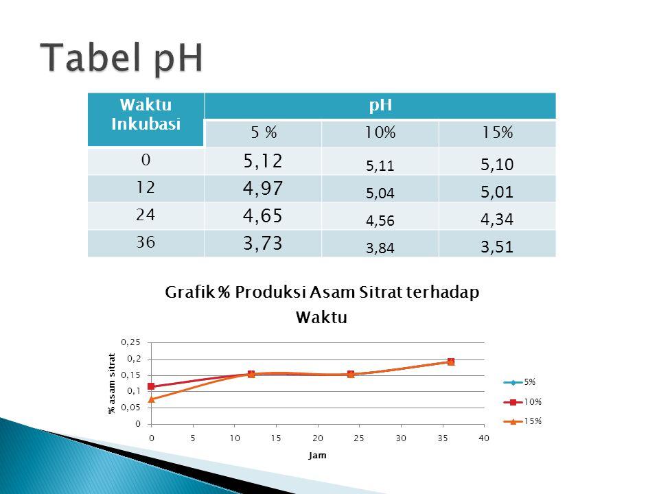  Pada t0 yang terukur adalah pH awal medium, ± 5  Inokulum 15 % mengalami penurunan pH paling besar dibanding dengan inokulum 10% dan 5 %  Penurunan pH inokulum 5% dan 10% tidak terlalu berbeda  Penurunan pH ini mengindikasikan bahwa Aspergillus niger memproduksi asam yang terus bertambah dari t0-t3