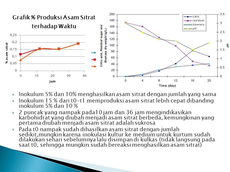  Pada saat pengukuran pH, standarisasi pada pH 10 eror  Perbedaan praktikan yang mengerjakan titrasi menyebabkan standar titrasi yang berbeda – beda  Kemungkinan adanya galar pada perhitungan % asam sitrat  Pengukuran berat kering belum dilakasanakan karena belum ada prosedural yang terpercaya