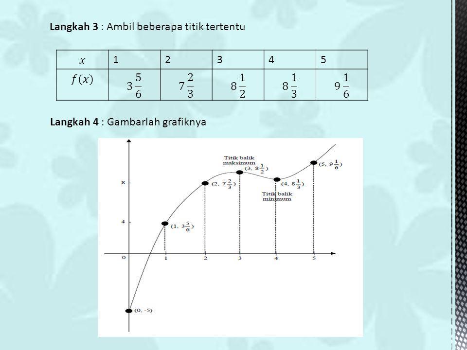 Langkah 3 : Ambil beberapa titik tertentu 12345 Langkah 4 : Gambarlah grafiknya