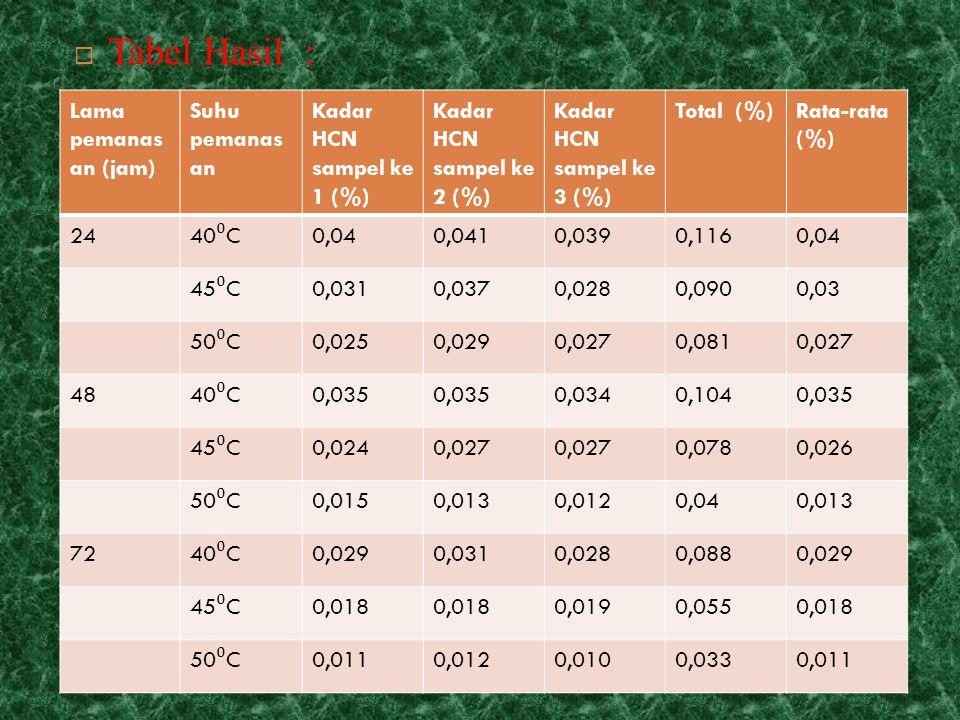  Tabel Hasil : Lama pemanas an (jam) Suhu pemanas an Kadar HCN sampel ke 1 (%) Kadar HCN sampel ke 2 (%) Kadar HCN sampel ke 3 (%) Total (%)Rata-rata (%) 24 40 ⁰ C 0,040,0410,0390,1160,04 45 ⁰ C 0,0310,0370,0280,0900,03 50 ⁰ C 0,0250,0290,0270,0810,027 48 40 ⁰ C 0,035 0,0340,1040,035 45 ⁰ C 0,0240,027 0,0780,026 50 ⁰ C 0,0150,0130,0120,040,013 72 40 ⁰ C 0,0290,0310,0280,0880,029 45 ⁰ C 0,018 0,0190,0550,018 50 ⁰ C 0,0110,0120,0100,0330,011