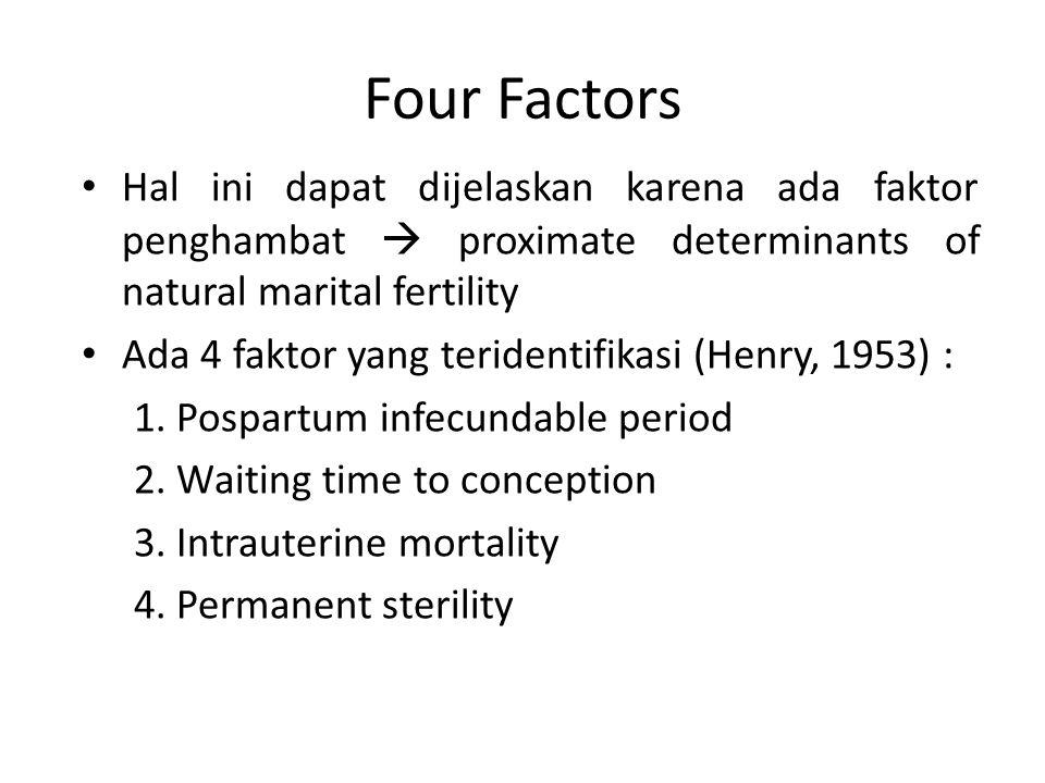 Four Factors Hal ini dapat dijelaskan karena ada faktor penghambat  proximate determinants of natural marital fertility Ada 4 faktor yang teridentifikasi (Henry, 1953) : 1.