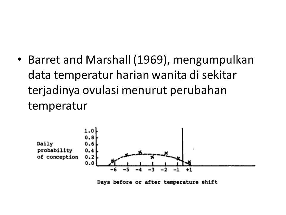 Barret and Marshall (1969), mengumpulkan data temperatur harian wanita di sekitar terjadinya ovulasi menurut perubahan temperatur