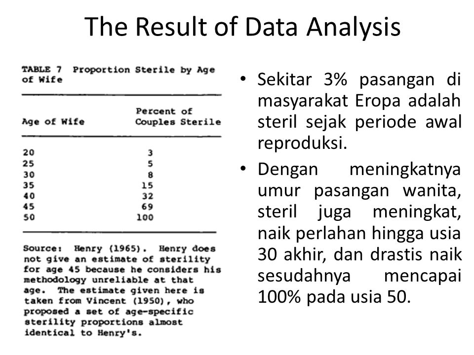 The Result of Data Analysis Sekitar 3% pasangan di masyarakat Eropa adalah steril sejak periode awal reproduksi.