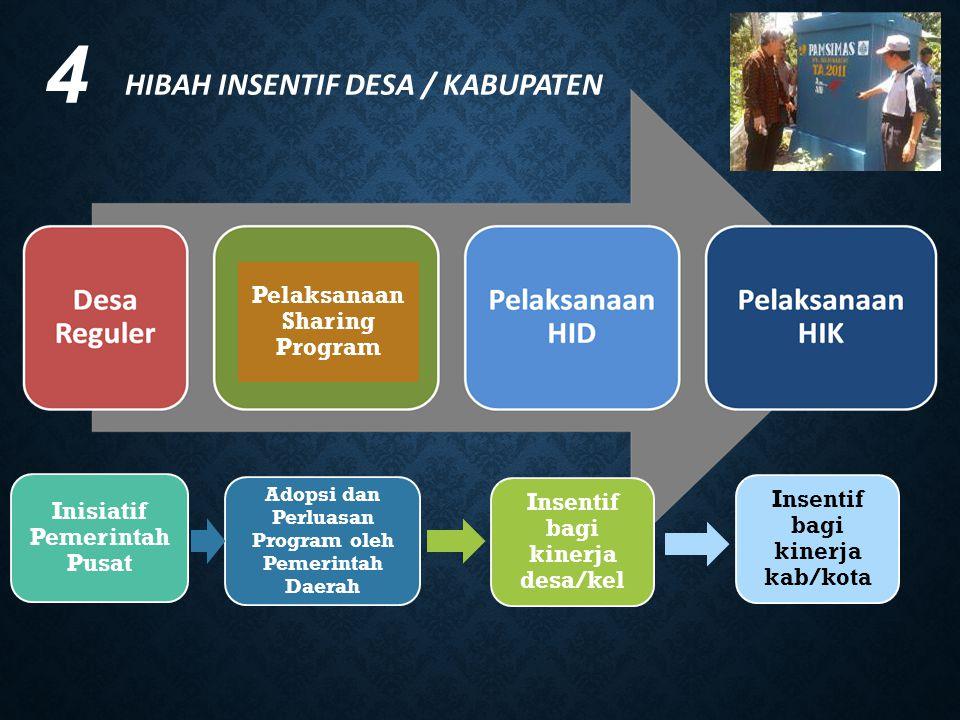 4 HIBAH INSENTIF DESA / KABUPATEN Inisiatif Pemerintah Pusat Adopsi dan Perluasan Program oleh Pemerintah Daerah Insentif bagi kinerja desa/kel Insent