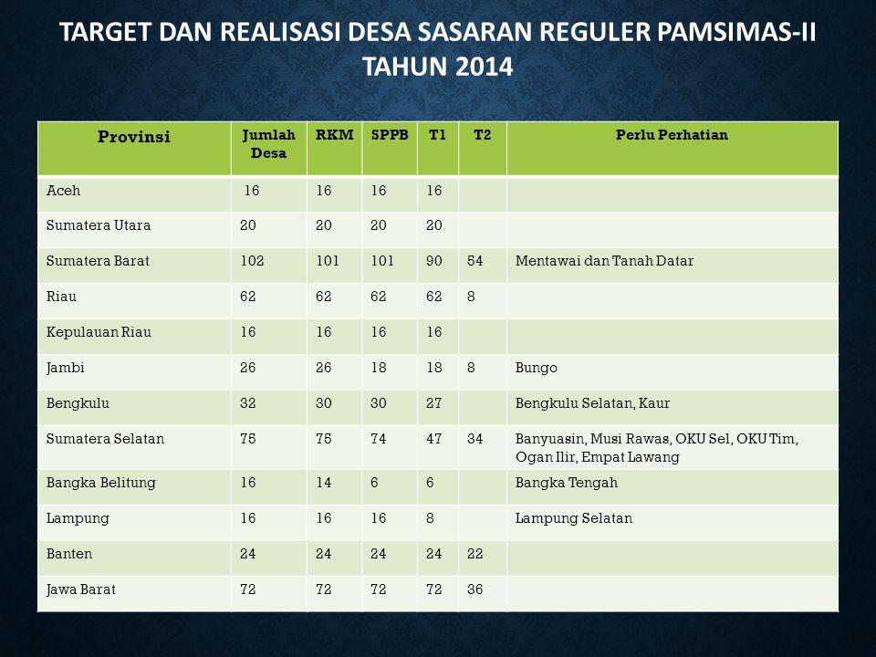TARGET DAN REALISASI DESA SASARAN REGULER PAMSIMAS-II TAHUN 2014 Provinsi Jumlah Desa RKMSPPBT1T2Perlu Perhatian Aceh 16 Sumatera Utara20 Sumatera Bar