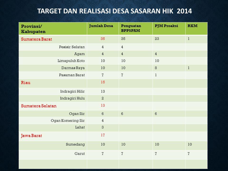 Provinsi/ Kabupaten Jumlah DesaPenguatan BPPSPAM PJM ProaksiRKM Sumatera Barat 35 231 Pesisir Selatan44 Agam444 Limapuluh Koto10 Darmas Raya10 81 Pasa