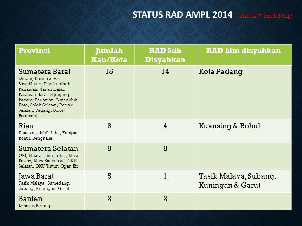 ProvinsiJumlah Kab/Kota RAD Sdh Disyahkan RAD blm disyahkan Sumatera Barat (Agam, Darmasraya, Sawahlunto, Payakumbuh, Pariaman, Tanah Datar, Pasaman B