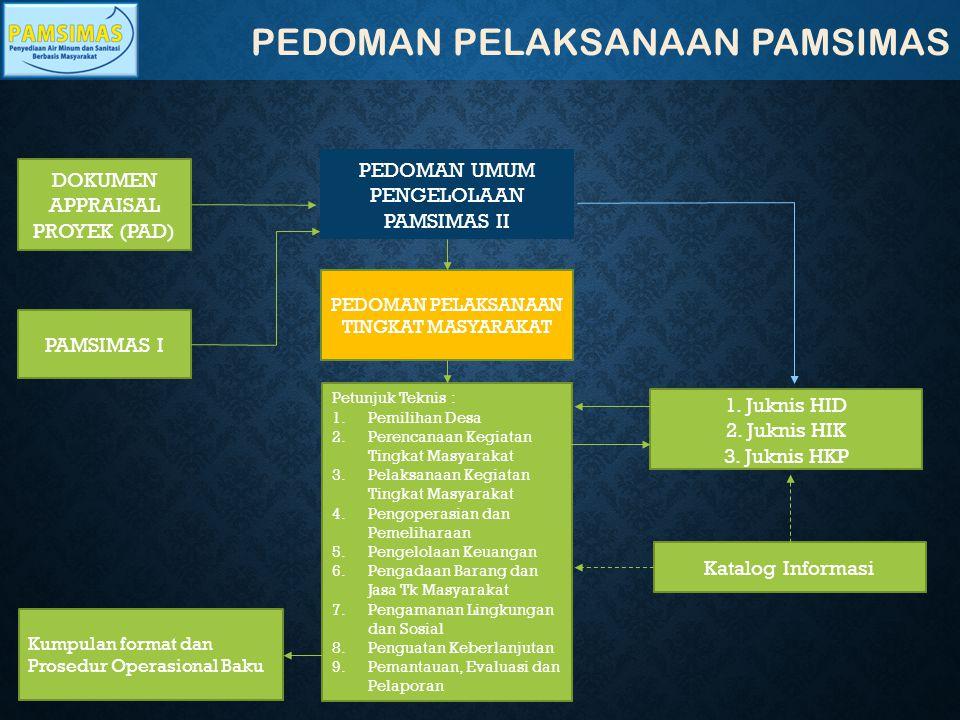 PEDOMAN PELAKSANAAN PAMSIMAS DOKUMEN APPRAISAL PROYEK (PAD) PEDOMAN UMUM PENGELOLAAN PAMSIMAS II PAMSIMAS I PEDOMAN PELAKSANAAN TINGKAT MASYARAKAT Pet