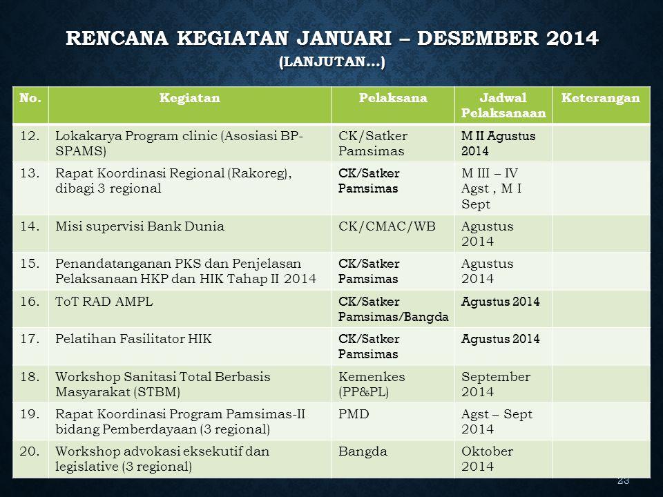RENCANA KEGIATAN JANUARI – DESEMBER 2014 (LANJUTAN…) 23 No.KegiatanPelaksanaJadwal Pelaksanaan Keterangan 12.Lokakarya Program clinic (Asosiasi BP- SP