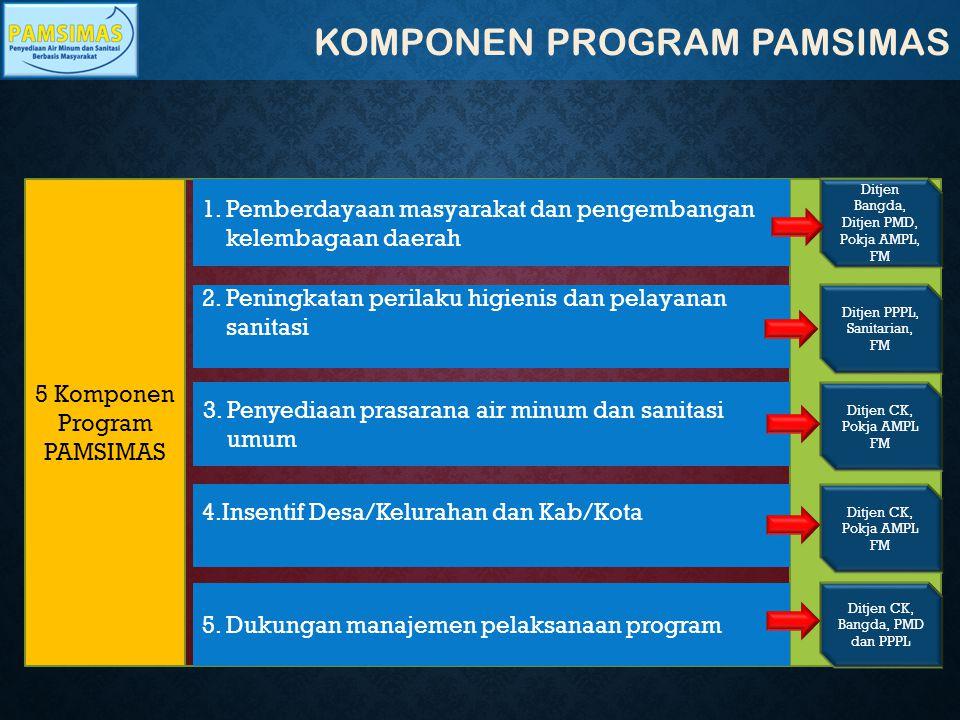 KOMPONEN PROGRAM PAMSIMAS 5 Komponen Program PAMSIMAS 1. Pemberdayaan masyarakat dan pengembangan kelembagaan daerah 2. Peningkatan perilaku higienis