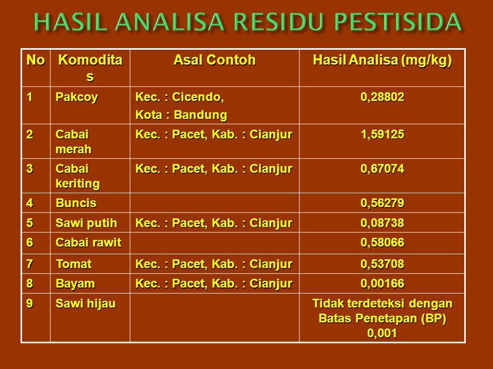 No Komodita s Asal Contoh Hasil Analisa (mg/kg) 1Pakcoy Kec. : Cicendo, Kota : Bandung 0,28802 2 Cabai merah Kec. : Pacet, Kab. : Cianjur 1,59125 3 Ca