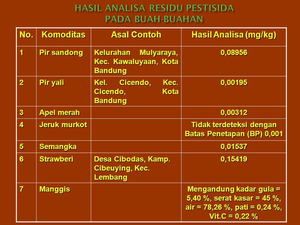 No.Komoditas Asal Contoh Hasil Analisa (mg/kg) 1 Pir sandong Kelurahan Mulyaraya, Kec. Kawaluyaan, Kota Bandung 0,08956 2 Pir yali Kel. Cicendo, Kec.
