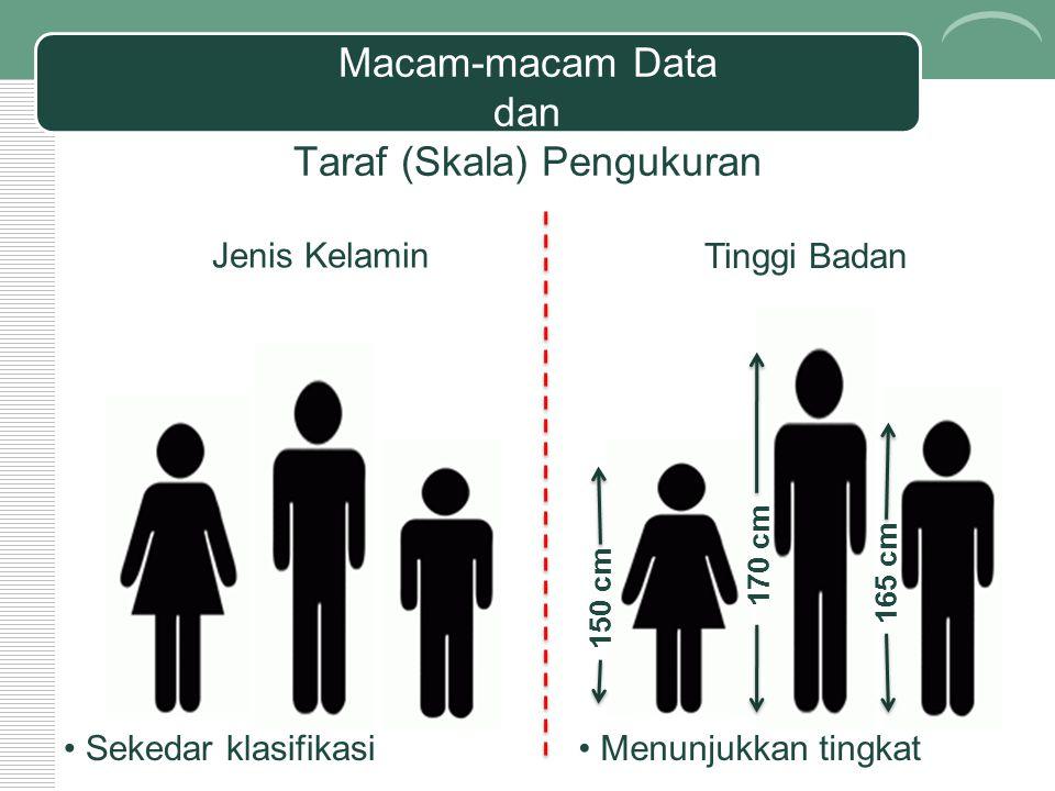 Macam-macam Data dan Taraf (Skala) Pengukuran Jenis Kelamin 150 cm 170 cm 165 cm Tinggi Badan Sekedar klasifikasi Menunjukkan tingkat